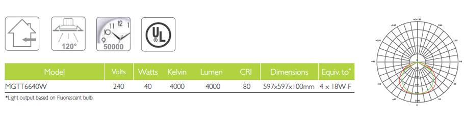MTGT6640W_Chart